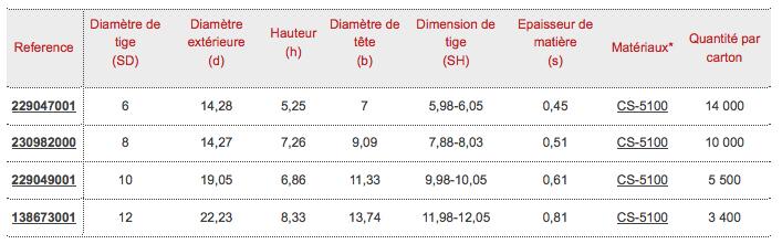 dimensions fixations planuts Raymond