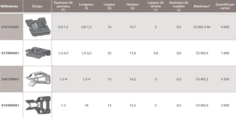 dimensions Adaptateur bords de panneaux pour lanières Raymond