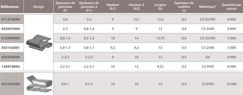 dimensions Agrafe bords de panneaux Forme S double griffes
