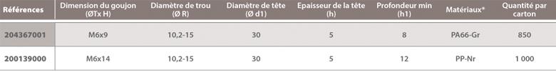 dimensions Agrafes de panneaux sur goujons filetés A Raymond