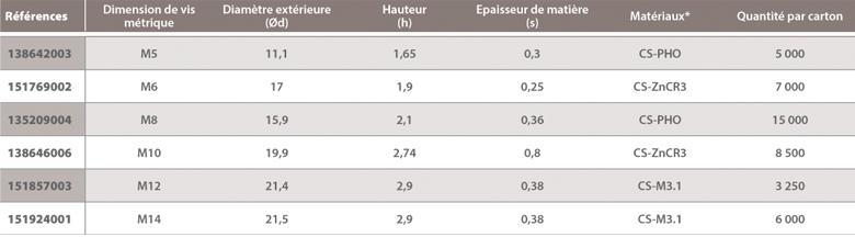 dimensions Arrêts d'axe A Raymond / Rondelles à pousser sur goujons filetés