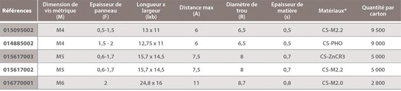 dimensions Ecrou bord de tôle vis métrique Raymond
