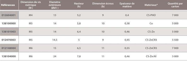 dimensions Ecrous A Raymond pour goujons filetés
