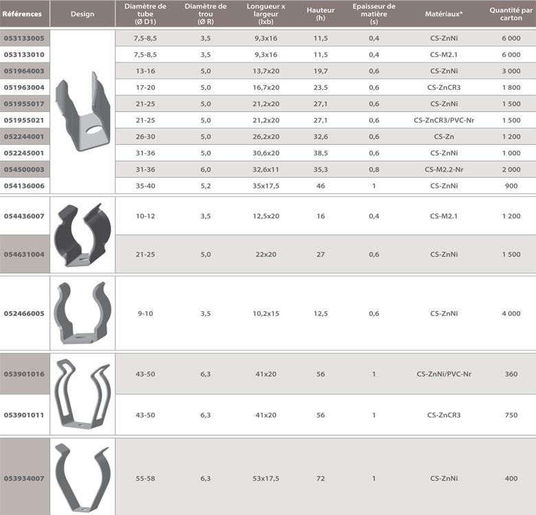 dimensions Support tube métal Lyre à riveter ou à visser